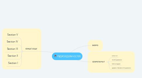 Mind Map: ПІДРОЗДІЛИ ЄСПЛ