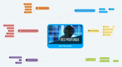 Mind Map: RED PROFUNDA