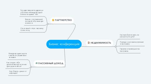 Mind Map: Бизнес конференция