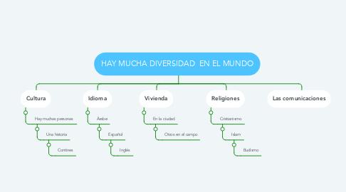 Mind Map: HAY MUCHA DIVERSIDAD  EN EL MUNDO