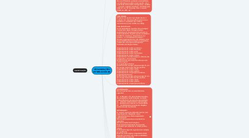 Mind Map: ORGANIZAÇÕES INTERNACIONAIS