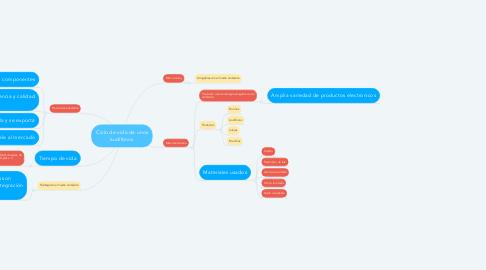 Mind Map: Ciclo de vida de unos audífonos