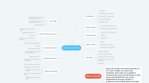 Mind Map: INACTIVIDAD FISICA
