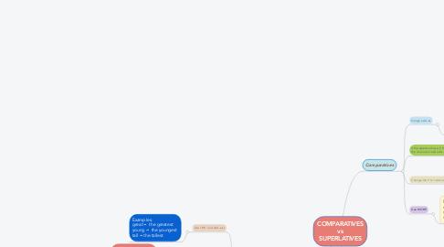 Mind Map: COMPARATIVES vs SUPERLATIVES