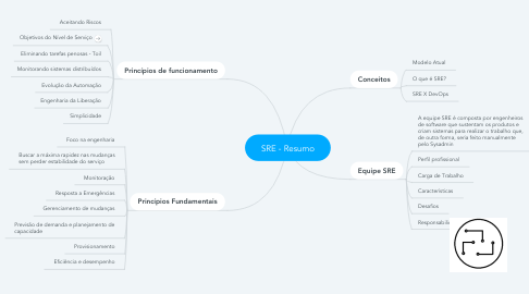 Mind Map: SRE - Resumo