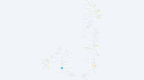 Mind Map: Fungi