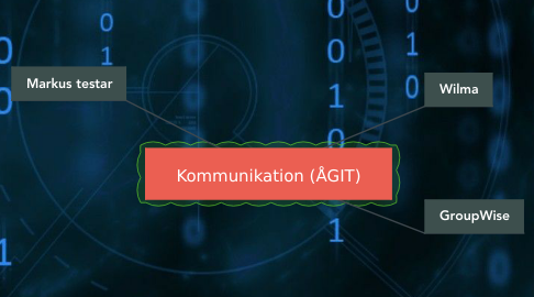 Mind Map: Kommunikation (ÅGIT)