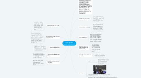 Mind Map: REPRODUCCIÓN CELULAR