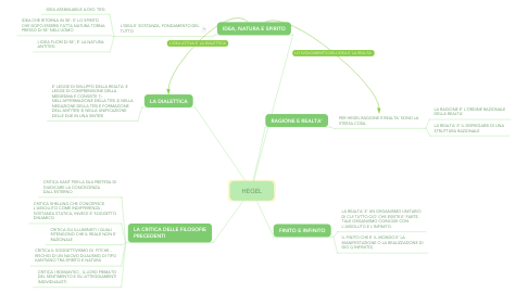 Mind Map: HEGEL