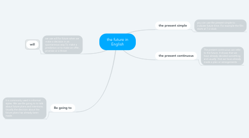 Mind Map: the future in English