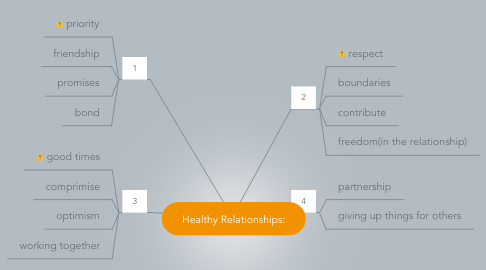 Mind Map: Healthy Relationships: