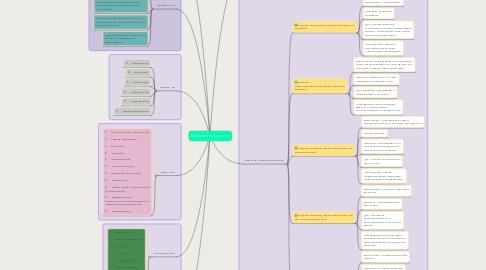 Mind Map: Психология влияния