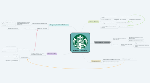 Mind Map: Starbucks Corporation