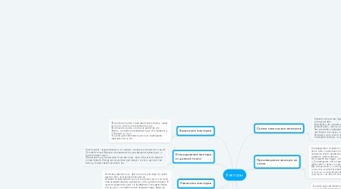 Mind Map: Векторы