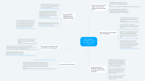 Mind Map: Ella Fitzgerald: The Queen of Jazz and The First Lady of Song