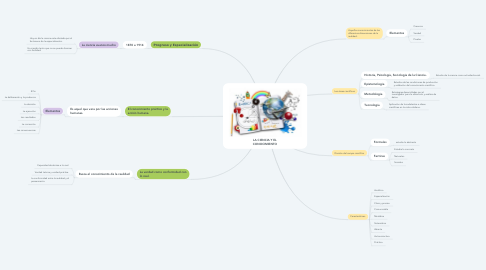 Mind Map: LA CIENCIA Y EL CONOCIMIENTO