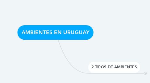 Mind Map: AMBIENTES EN URUGUAY