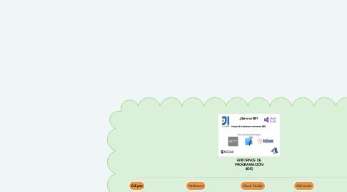 Mind Map: ENTORNOS DE PROGRAMACIÓN (IDE)