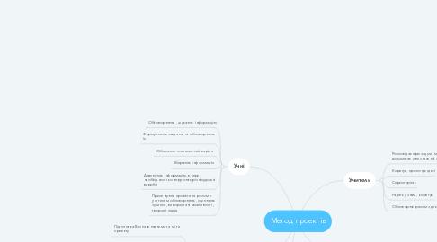 Mind Map: Метод проектів