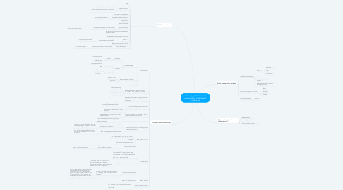 Mind Map: Encourage public transport experience for students with a mobile app