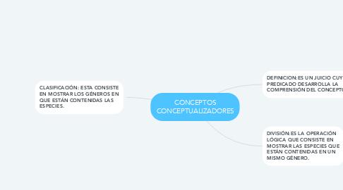 Mind Map: CONCEPTOS CONCEPTUALIZADORES