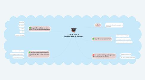 Mind Map: Las TIC's En La Administración de Empresas