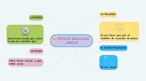 Mind Map: TIPOS DE MÁQUINAS   SIMPLES