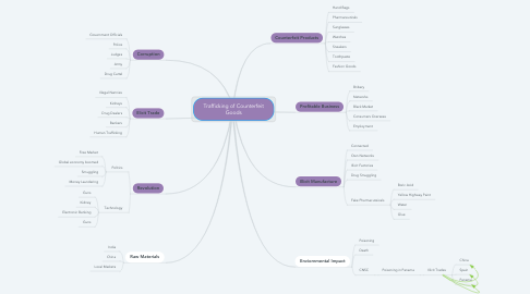 Mind Map: Trafficking of Counterfeit Goods