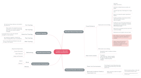Mind Map: Chapter 4: Wearable Network Architecture