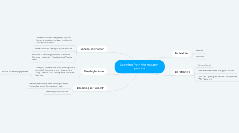 Mind Map: Learning from the research process