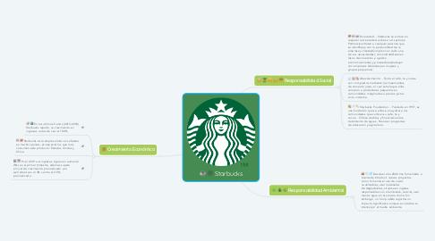 Mind Map: Starbucks