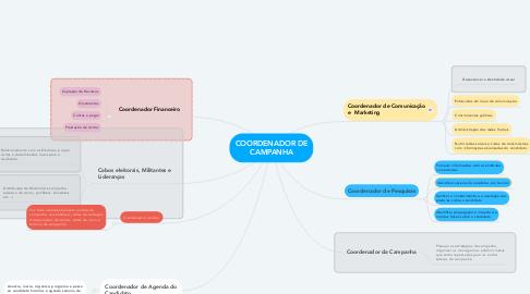 Mind Map: COORDENADOR DE CAMPANHA