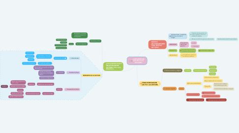 Mind Map: ¿QUÉ APORTAN LAS TIC's A LA LECTURA?