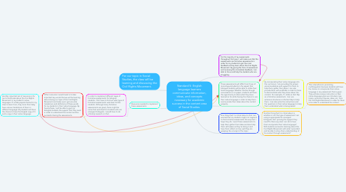 Mind Map: Standard 5: English language learners communicate information, ideas, and concepts necessary for academic success in the content area of Social Studies.