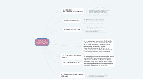Mind Map: TIPOS DE SOCIEDADES