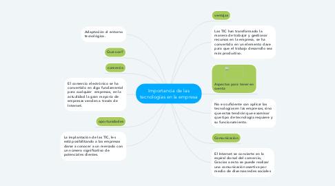 Mind Map: Importancia de las tecnologías en la empresa