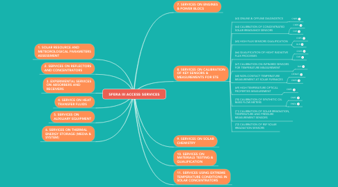 Mind Map: SFERA III ACCESS SERVICES