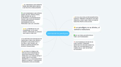 Mind Map: prioridad de los paradigmas