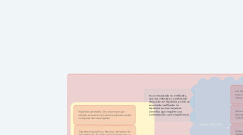 Mind Map: HIPOTESIS