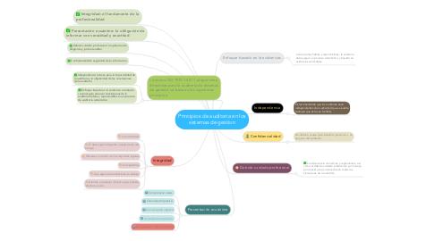 Mind Map: Principios de auditoria en los sistemas de gestion