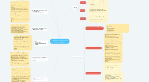Mind Map: Өгөгдөл, мэдээлэл, систем, хүн ба технологи