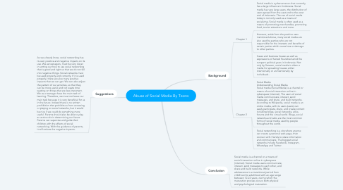 Mind Map: Abuse of Social Media By Teens