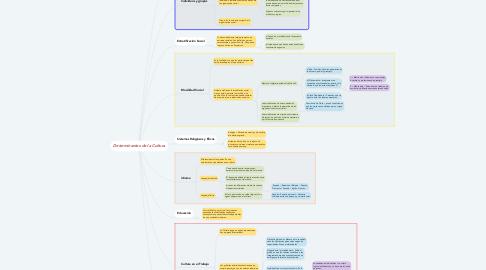 Mind Map: Determinantes de la Cultura