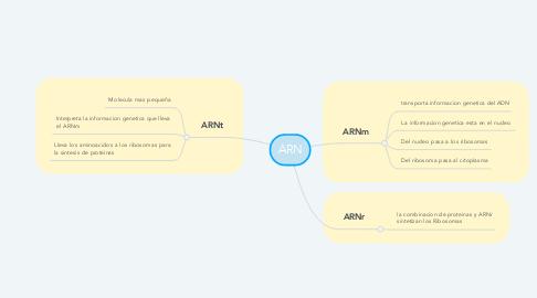 Mind Map: ARN