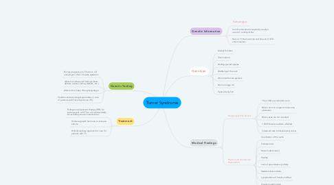 Mind Map: Turner Syndrome