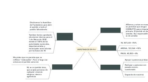 Mind Map: INFILTRADOS EN N.I
