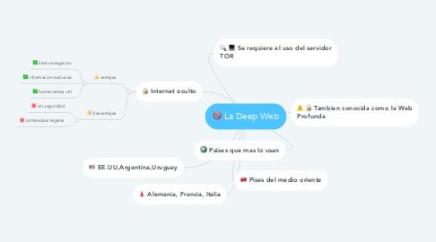 Mind Map: La Deep Web