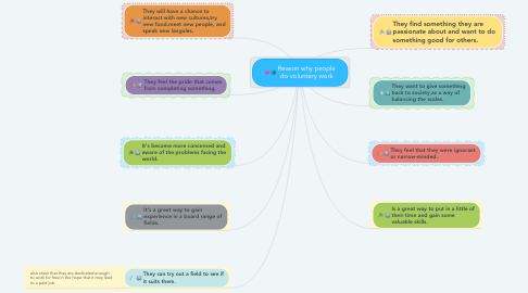 Mind Map: Reason why people do voluntary work