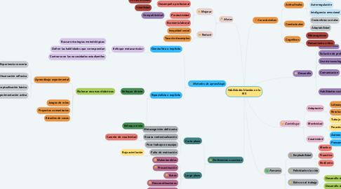 Mind Map: Habilidades blandas en la IES