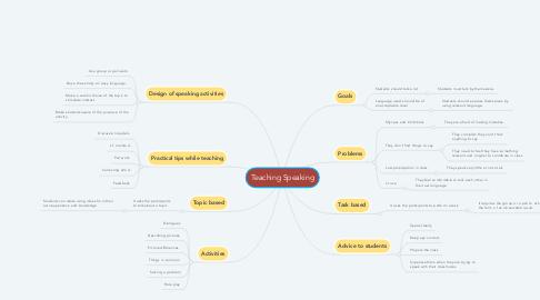 Mind Map: Teaching Speaking